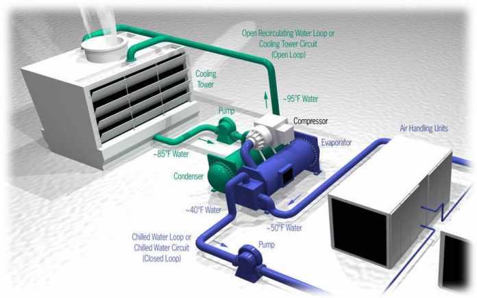 HVAC System Spread Coronavirus