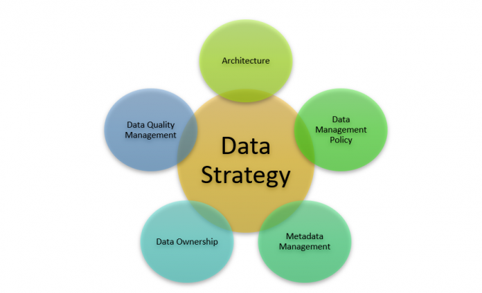 Elements to Create a Data Strategy