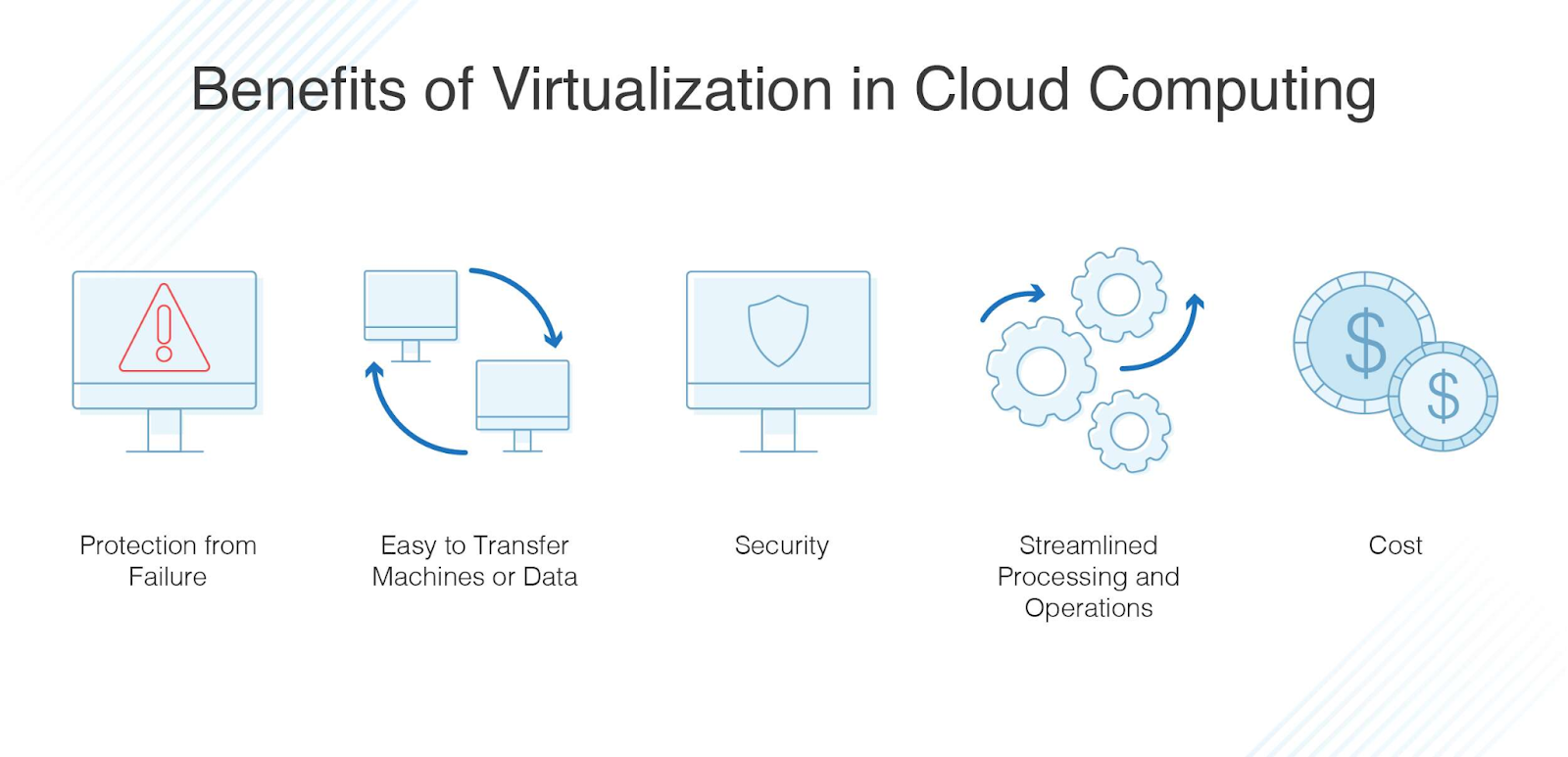Types of Virtualizations in Cloud Computing